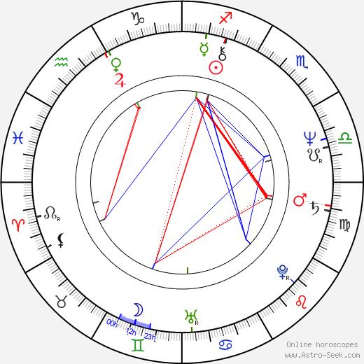 John Altman birth chart, John Altman astro natal horoscope, astrology