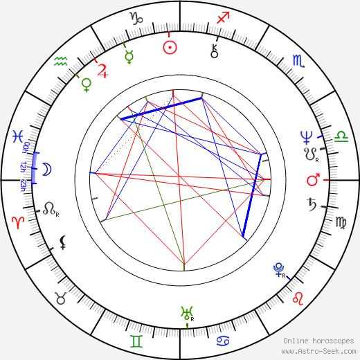 Karola Hattop birth chart, Karola Hattop astro natal horoscope, astrology