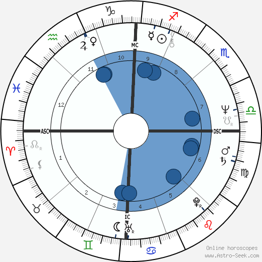Kenneth Ponte wikipedia, horoscope, astrology, instagram
