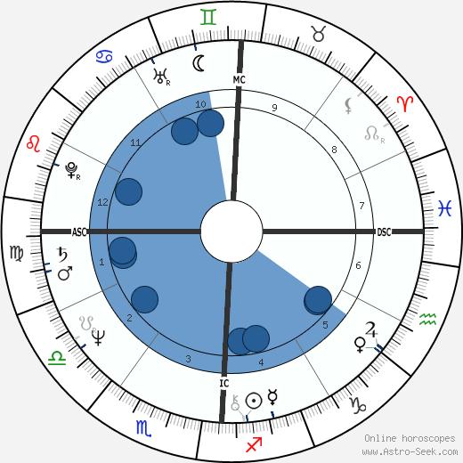 Lanny Wadkins wikipedia, horoscope, astrology, instagram
