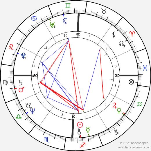 Lanny Wadkins birth chart, Lanny Wadkins astro natal horoscope, astrology
