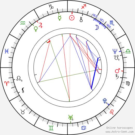 Milan Bičík astro natal birth chart, Milan Bičík horoscope, astrology