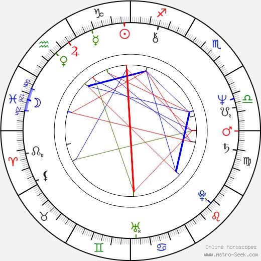 Miluše Voborníková birth chart, Miluše Voborníková astro natal horoscope, astrology