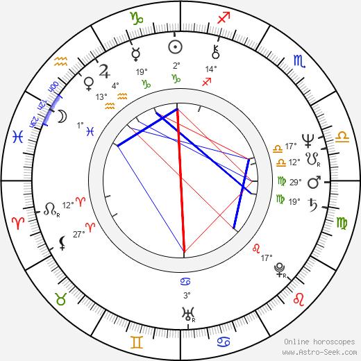 Mircea Diaconu birth chart, biography, wikipedia 2019, 2020