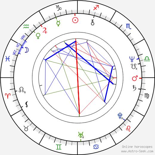 Mircea Diaconu astro natal birth chart, Mircea Diaconu horoscope, astrology