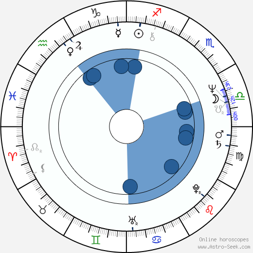 Neema Barnette wikipedia, horoscope, astrology, instagram