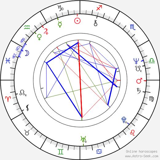 Néstor Osvaldo Perlongher birth chart, Néstor Osvaldo Perlongher astro natal horoscope, astrology
