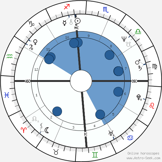 Pablo Escobar horoscope, astrology, sign, zodiac, date of birth, instagram