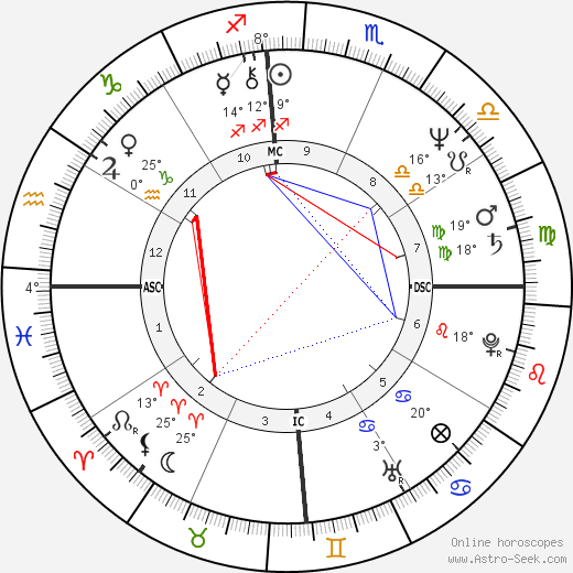 Pablo Escobar birth chart, biography, wikipedia 2020, 2021