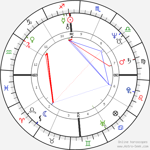 Pablo Escobar birth chart, Pablo Escobar astro natal horoscope, astrology