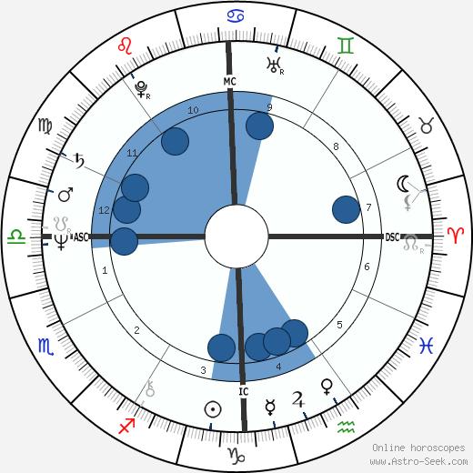 Philip Boggs wikipedia, horoscope, astrology, instagram
