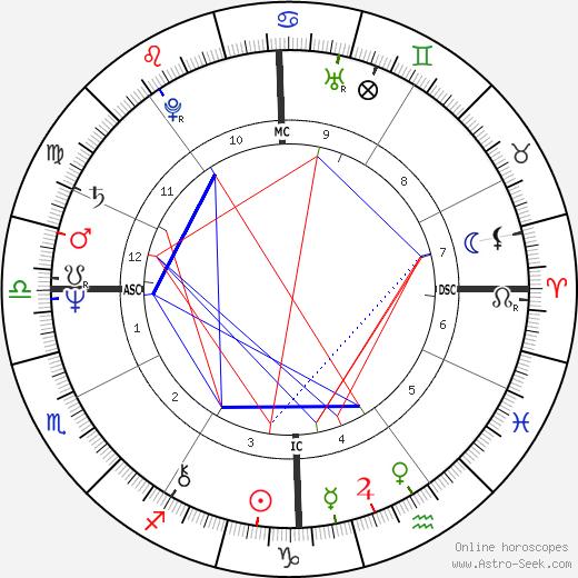 Philip Boggs birth chart, Philip Boggs astro natal horoscope, astrology