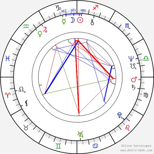 Ricky Lau день рождения гороскоп, Ricky Lau Натальная карта онлайн
