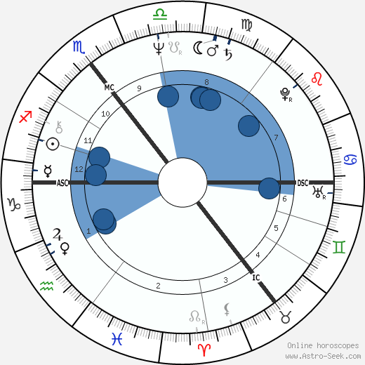 Robert Lindsay wikipedia, horoscope, astrology, instagram
