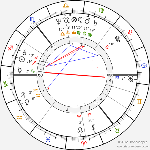 Robert Lindsay birth chart, biography, wikipedia 2019, 2020