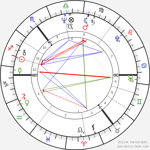 Robert Lindsay astro natal birth chart, Robert Lindsay horoscope, astrology