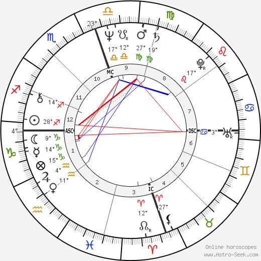 Robin Bush birth chart, biography, wikipedia 2019, 2020