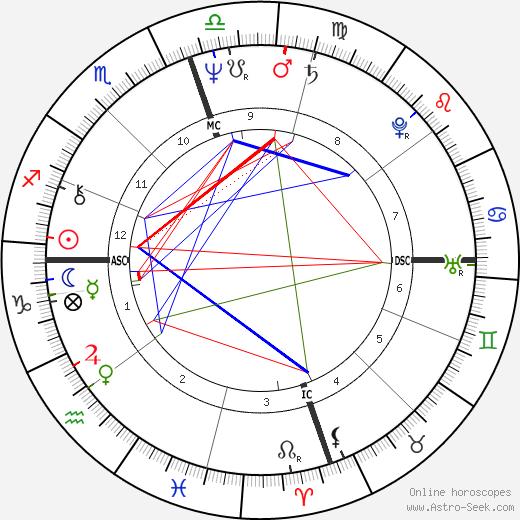 Robin Bush birth chart, Robin Bush astro natal horoscope, astrology