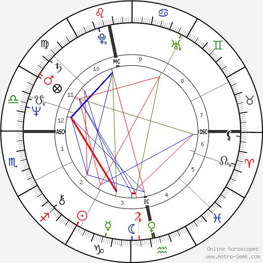 Робин Гибб Robin Gibb день рождения гороскоп, Robin Gibb Натальная карта онлайн