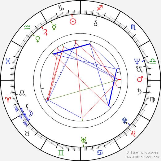 Roger Cantin день рождения гороскоп, Roger Cantin Натальная карта онлайн