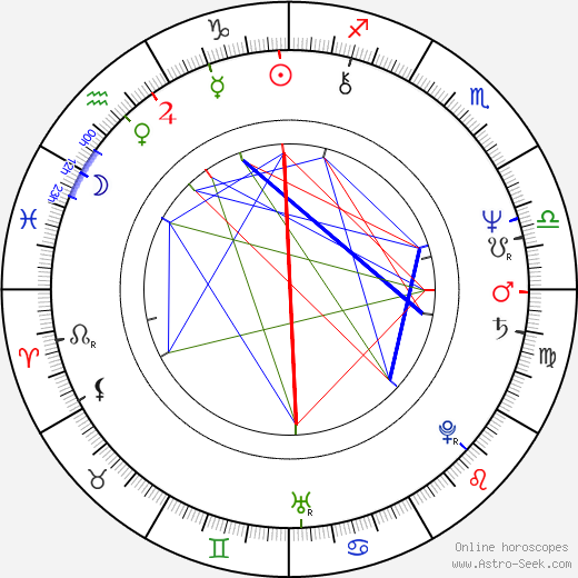 Ryszard Antoni Legutko birth chart, Ryszard Antoni Legutko astro natal horoscope, astrology