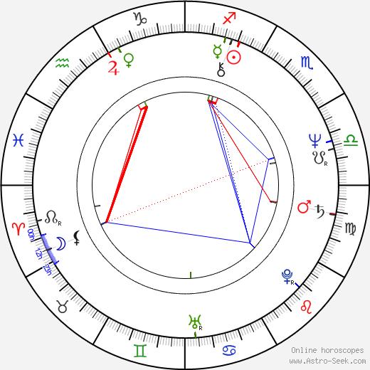 Sebastian Pinera birth chart, Sebastian Pinera astro natal horoscope, astrology
