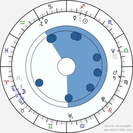 Shûichi Ikeda wikipedia, horoscope, astrology, instagram