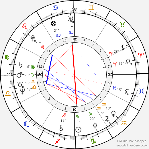 Sissy Spacek birth chart, biography, wikipedia 2017, 2018