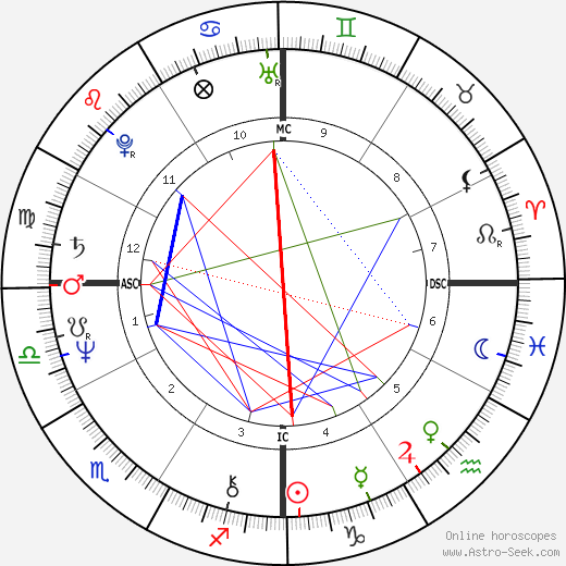 Сисси Спейсек Sissy Spacek день рождения гороскоп, Sissy Spacek Натальная карта онлайн
