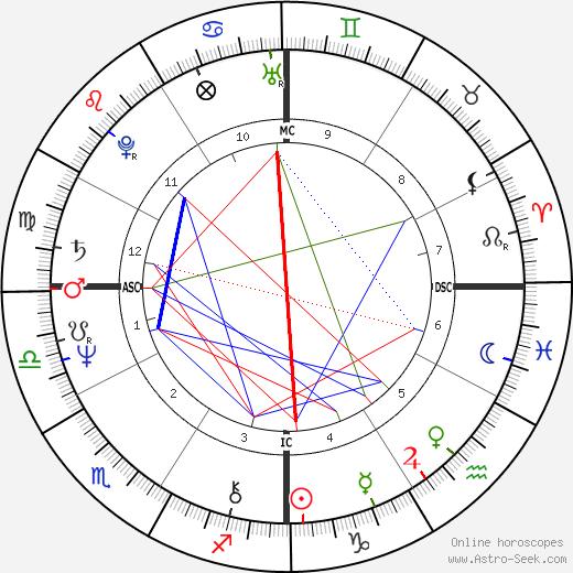 Sissy Spacek astro natal birth chart, Sissy Spacek horoscope, astrology