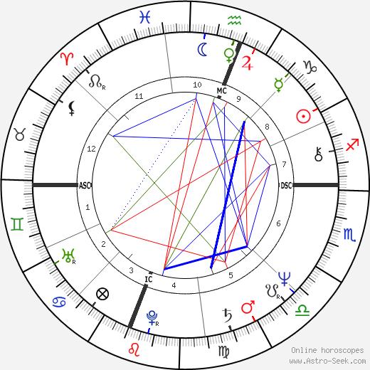 Suzi Harvey день рождения гороскоп, Suzi Harvey Натальная карта онлайн