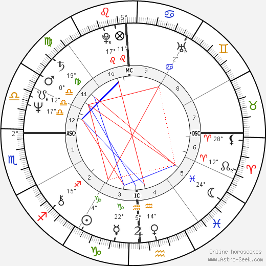 Warren David Jones birth chart, biography, wikipedia 2019, 2020