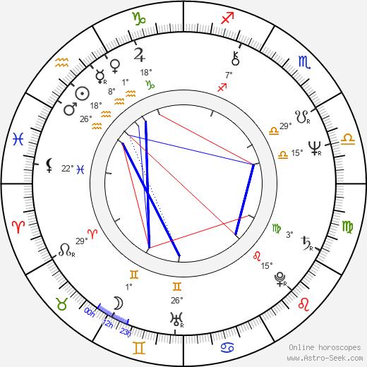 Alan Grant birth chart, biography, wikipedia 2020, 2021