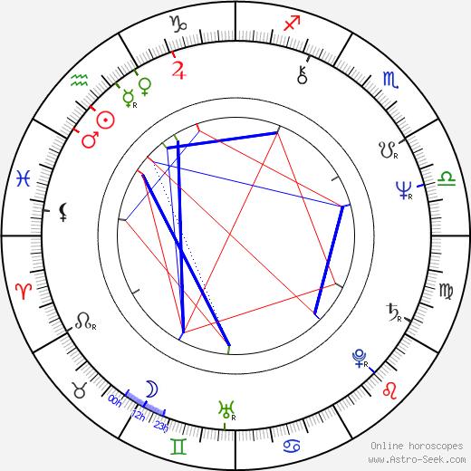 Alan Grant birth chart, Alan Grant astro natal horoscope, astrology