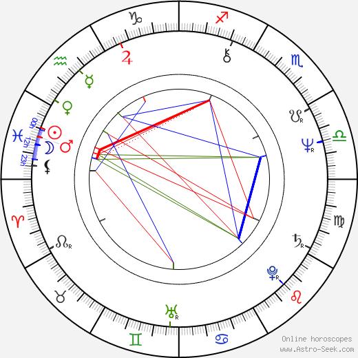 Alena Fuxová tema natale, oroscopo, Alena Fuxová oroscopi gratuiti, astrologia