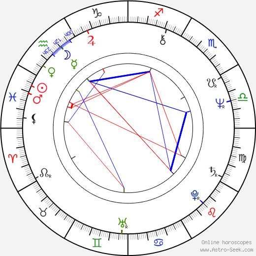 Amin Maalouf tema natale, oroscopo, Amin Maalouf oroscopi gratuiti, astrologia