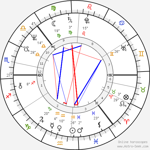 Anneli Saaristo birth chart, biography, wikipedia 2018, 2019