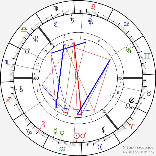 Anneli Saaristo astro natal birth chart, Anneli Saaristo horoscope, astrology