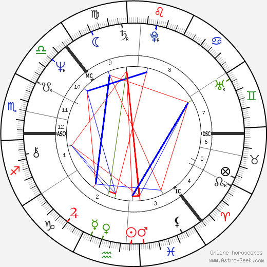 Anneli Saaristo день рождения гороскоп, Anneli Saaristo Натальная карта онлайн