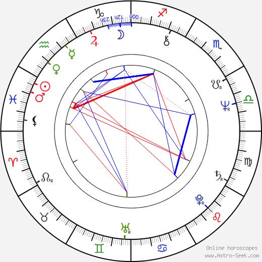 Arthur French birth chart, Arthur French astro natal horoscope, astrology