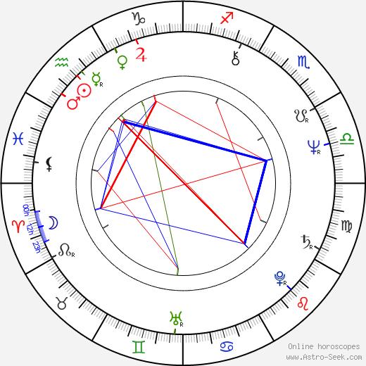 Brenda Dickson astro natal birth chart, Brenda Dickson horoscope, astrology