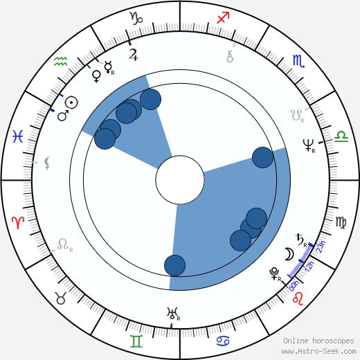 Brian Deacon wikipedia, horoscope, astrology, instagram
