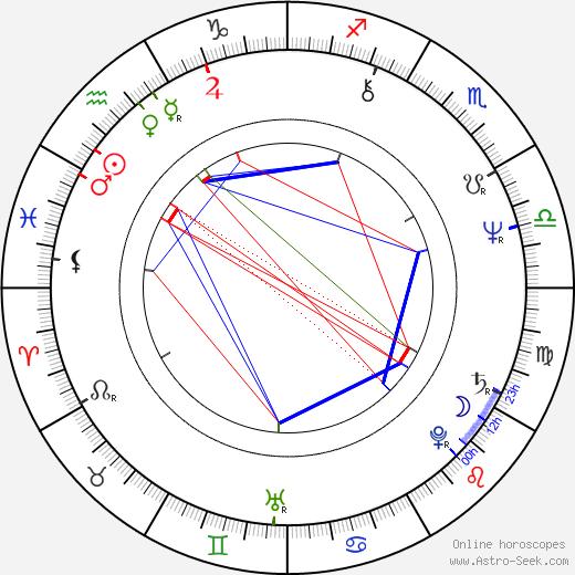Brian Deacon день рождения гороскоп, Brian Deacon Натальная карта онлайн