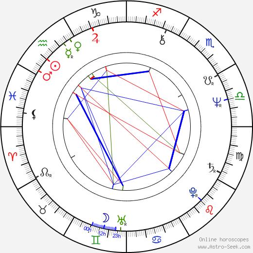 Brooke Adams astro natal birth chart, Brooke Adams horoscope, astrology