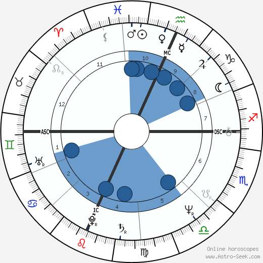 Douglas Block wikipedia, horoscope, astrology, instagram