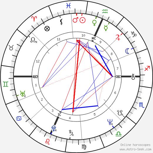 Douglas Block tema natale, oroscopo, Douglas Block oroscopi gratuiti, astrologia