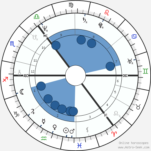 Douglas Kirk wikipedia, horoscope, astrology, instagram