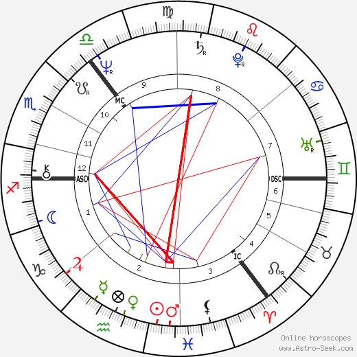 Douglas Kirk день рождения гороскоп, Douglas Kirk Натальная карта онлайн