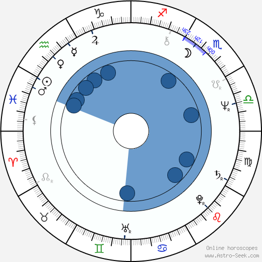 Fabio Vacchi wikipedia, horoscope, astrology, instagram