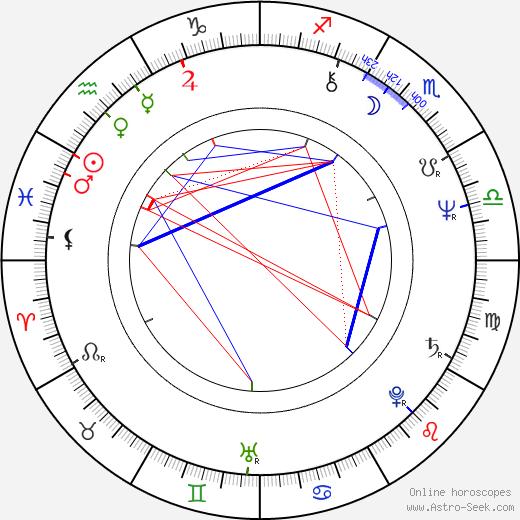 Fabio Vacchi birth chart, Fabio Vacchi astro natal horoscope, astrology